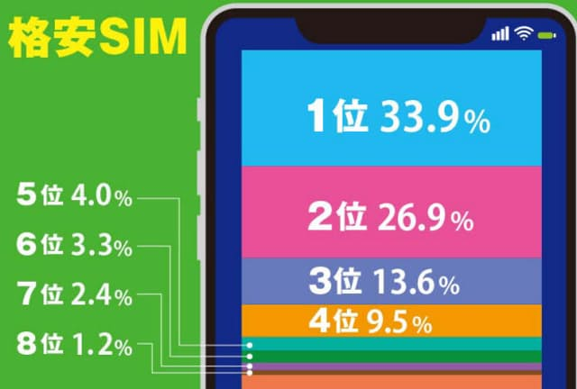 格安スマホや格安SIMへの新規契約数をみると上位8社で約95%をしめる。1位から順にそれぞれの特徴を見ていこう