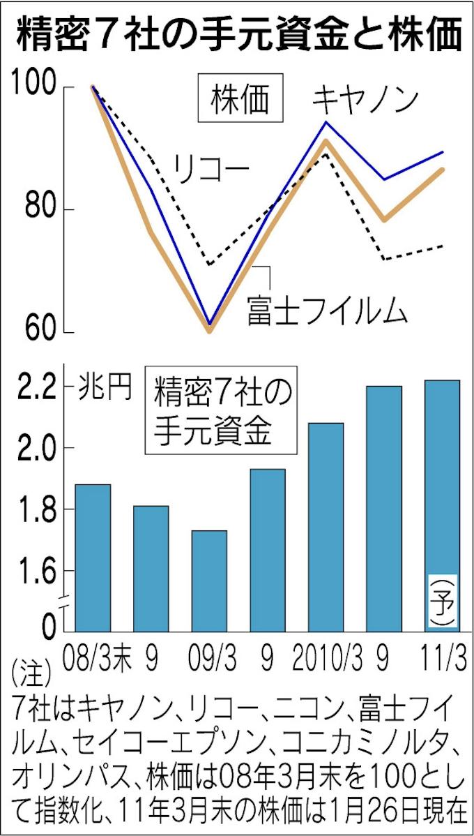 株価 キヤノン キヤノン株価急落は買い?33年ぶり減配、日本が誇るグローバル優良企業に何が起きたのか=栫井駿介