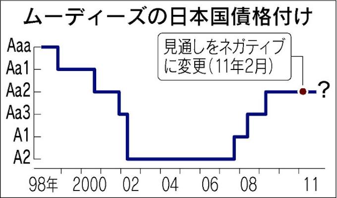 国債 ムーディーズ 日本
