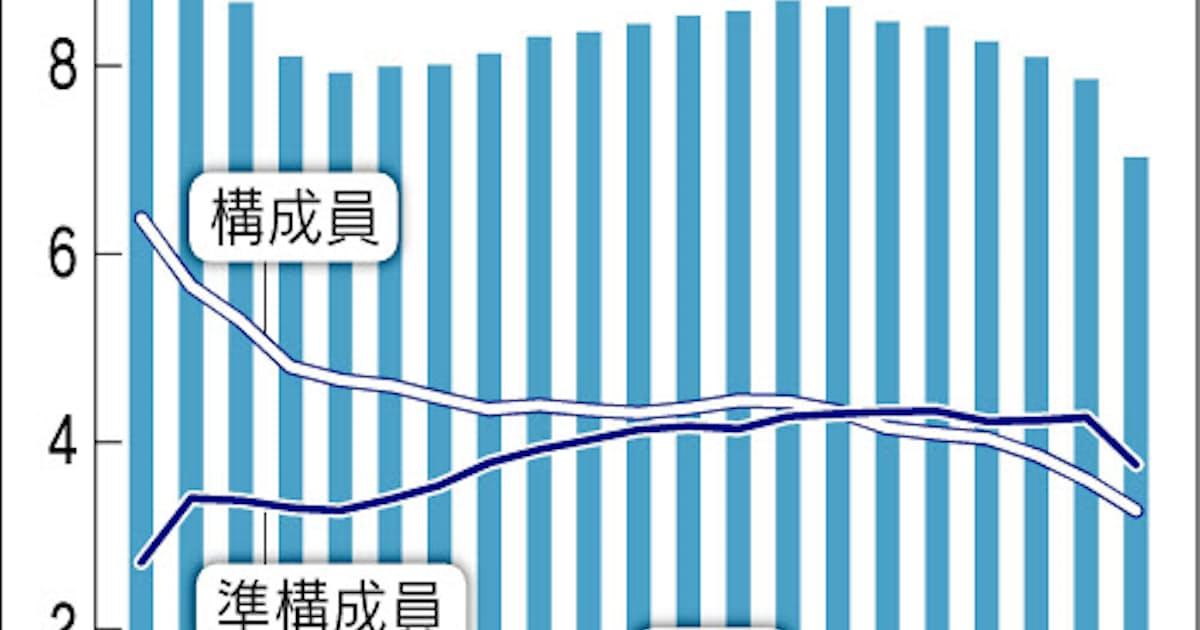 暴力団構成員・準構成員、最少の7万人: 日本経済新聞