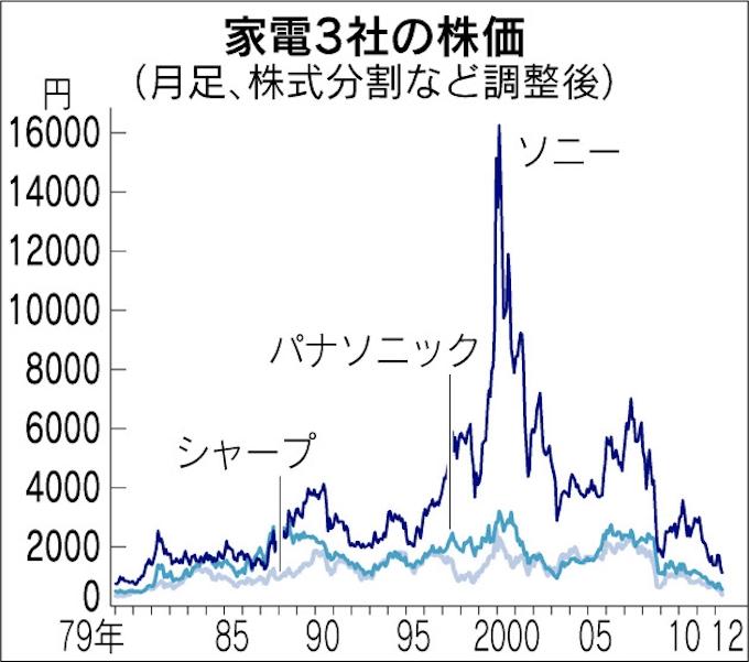 パナソニック株価