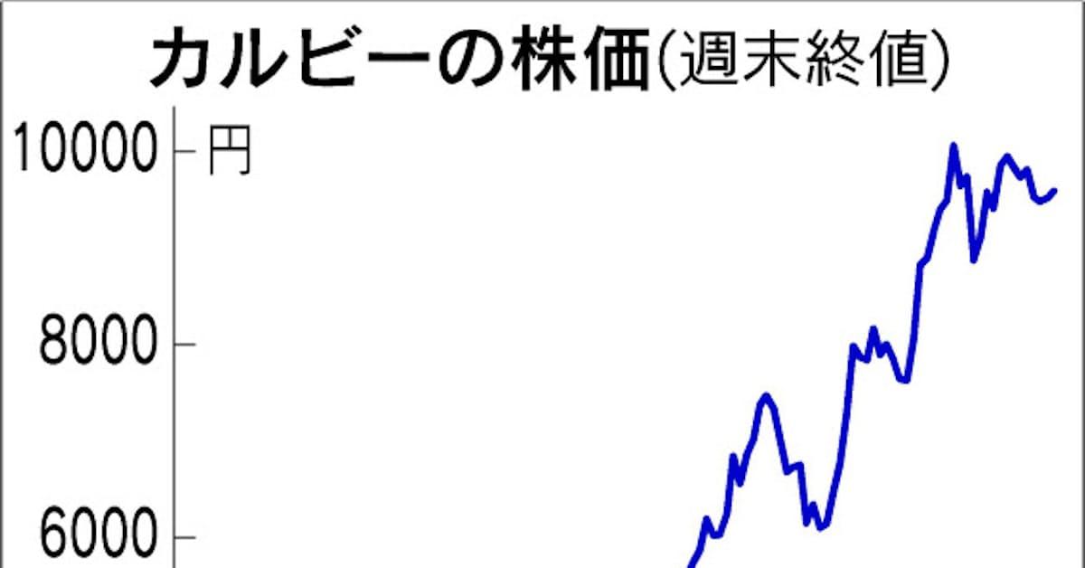 カルビー の 株価