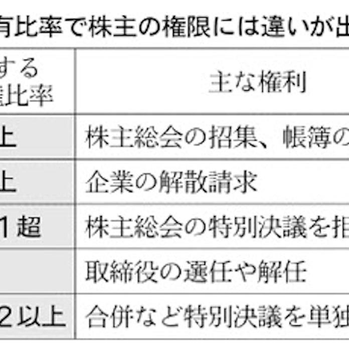 議決 違い 決議 【議決】と【決議】の意味の違いと使い方の例文