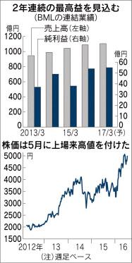 の 株価 レビオ 富士