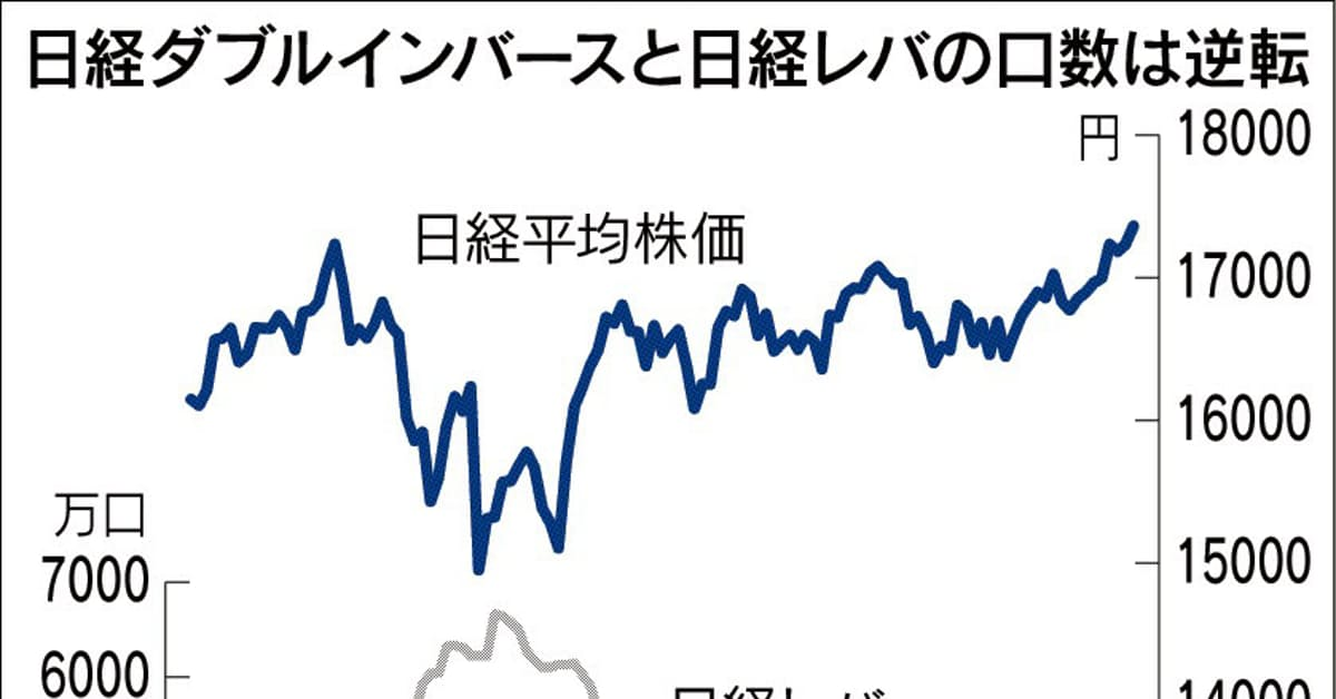 next funds 日経 平均 ダブル インバース インデックス 連動 型 上場 投信
