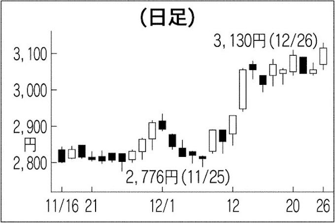 マルハニチロ 株価