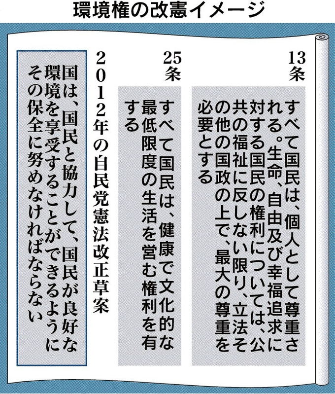 憲法改正項目を点検―環境権 訴訟乱発に懸念、慎重論も: 日本経済新聞
