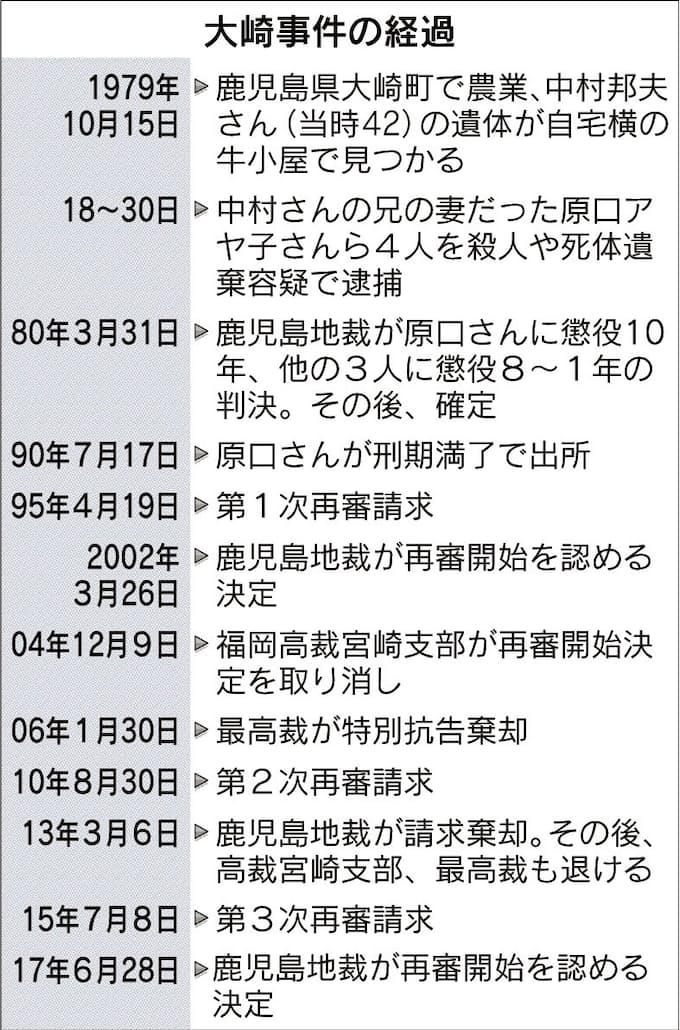大崎事件の再審決定: 日本経済新聞