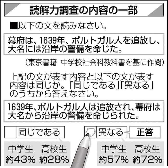 中高生の読解力ピンチ 主語述語の関係理解不足 日本経済新聞
