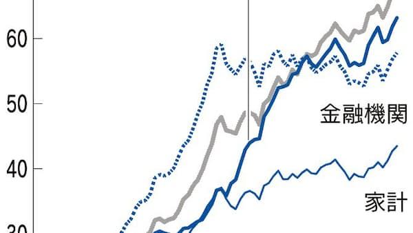 広がるきしみ(2)金融政策と財政、ずれる歯車