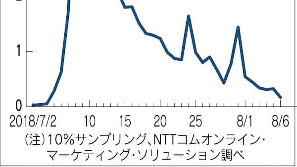 西日本豪雨で投稿数急増