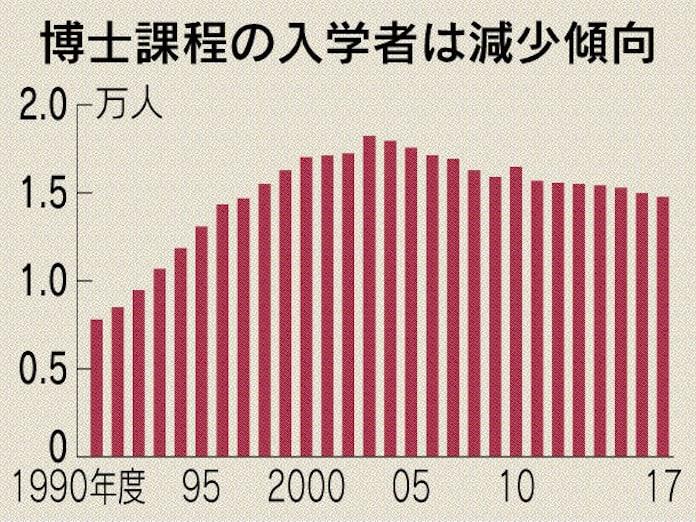 ポスドク1万人支援計画: 日本経済新聞