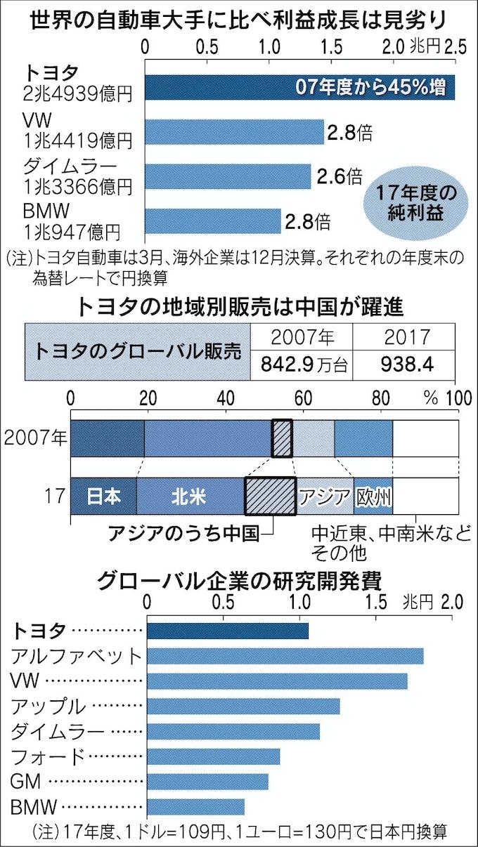 株価 トヨタ 自動車