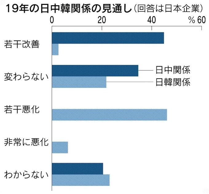 日本企業「親中離韓」へ: 日本経済新聞