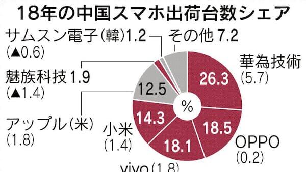 中国スマホ、5社寡占加速