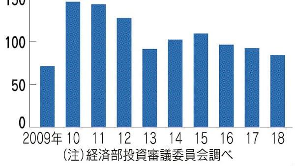 台湾対中投資、9年ぶり低水準