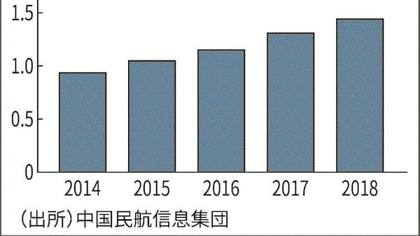 中国国内線旅客、人口の1割