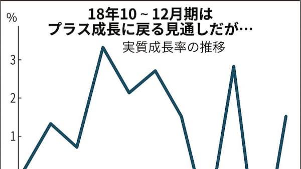 18年10~12月期のGDP速報値(14日)