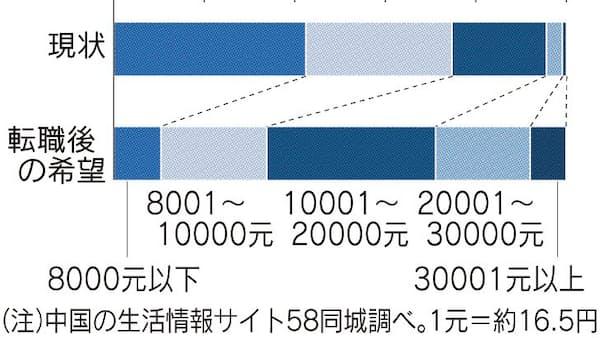 中国「給料倍増望む」4割