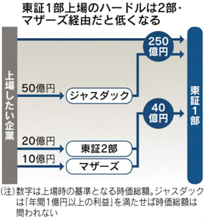 東証1部上場「緩さ」浮き彫り: 日本経済新聞