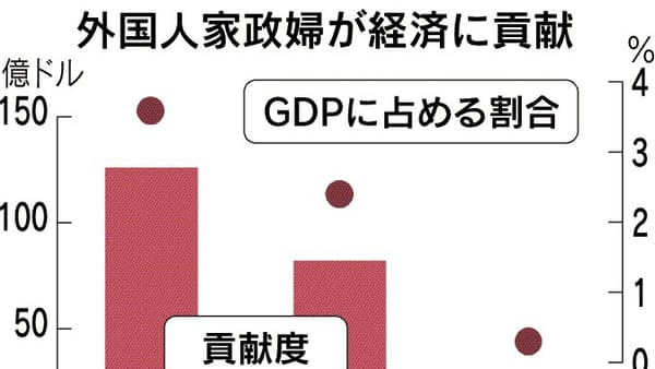 香港のメイド、GDP3.6%