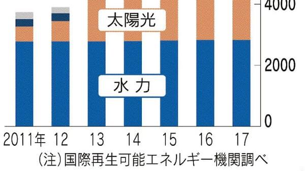 再生可能エネルギー 普及遅れる日本