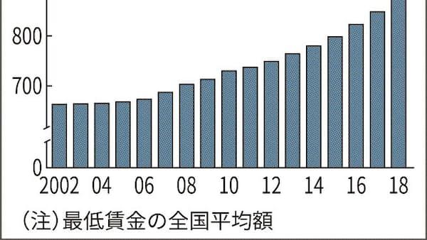 最低賃金 地域間で200円以上の開き