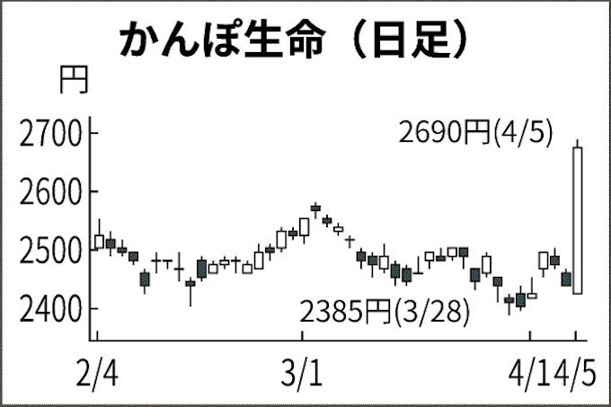 7181 株価