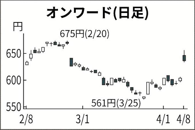 ナノキャリア 株価 掲示板