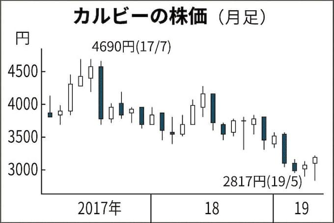 カルビー 株価