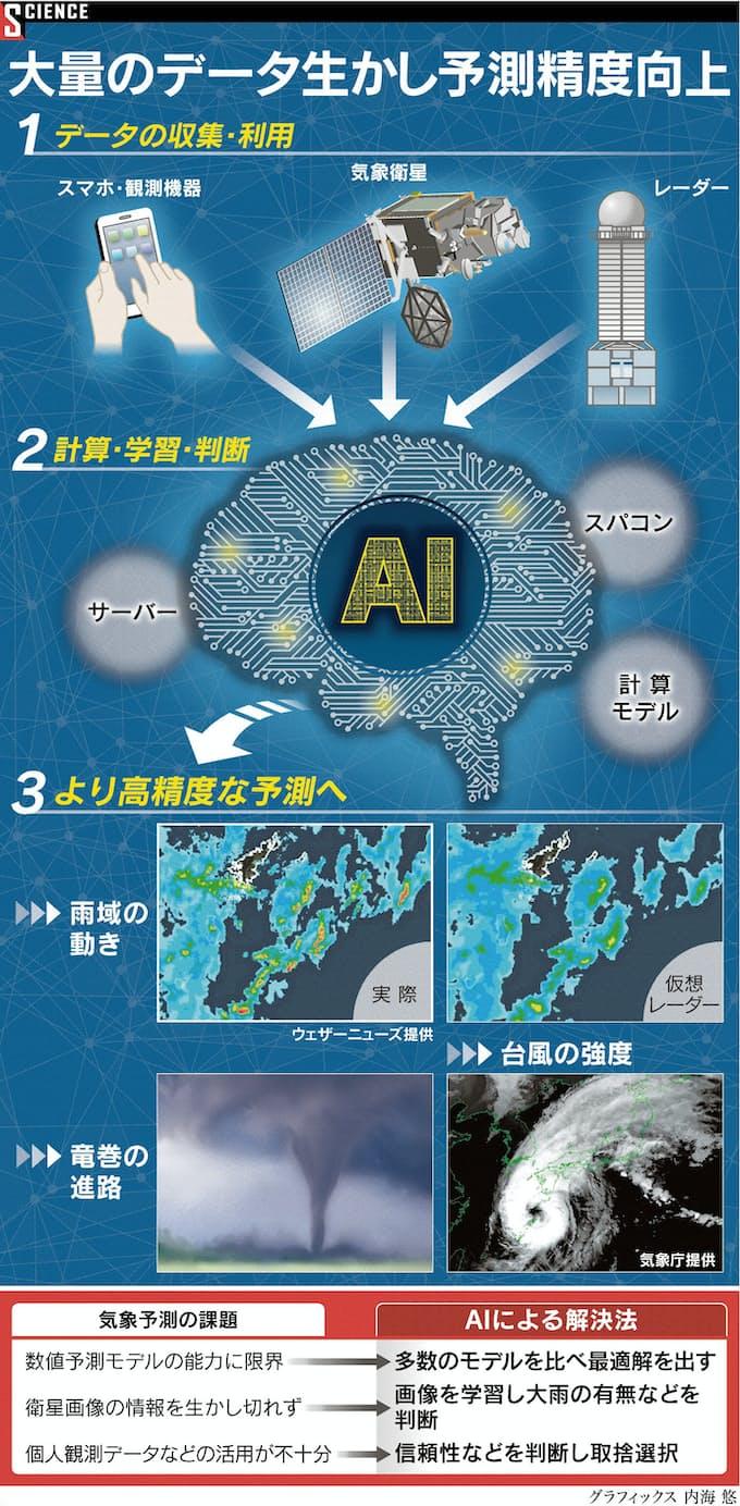 予報 沖縄 レーダー 天気 雨雲