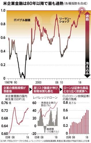 (チャートは語る)米企業は借りすぎか