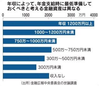 「老後資産」不安、平均値独り歩き 「2000万円不足」問題