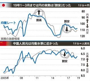 円、理論値は107円台 日経など均衡為替レート算出