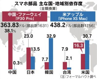 (ASIA-TECH)スマホ関税 日米韓に打撃