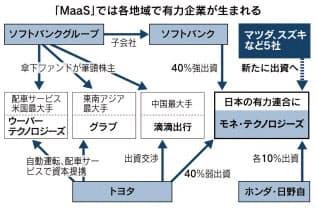 トヨタなどの移動サービス連合、マツダやスズキ5社参加