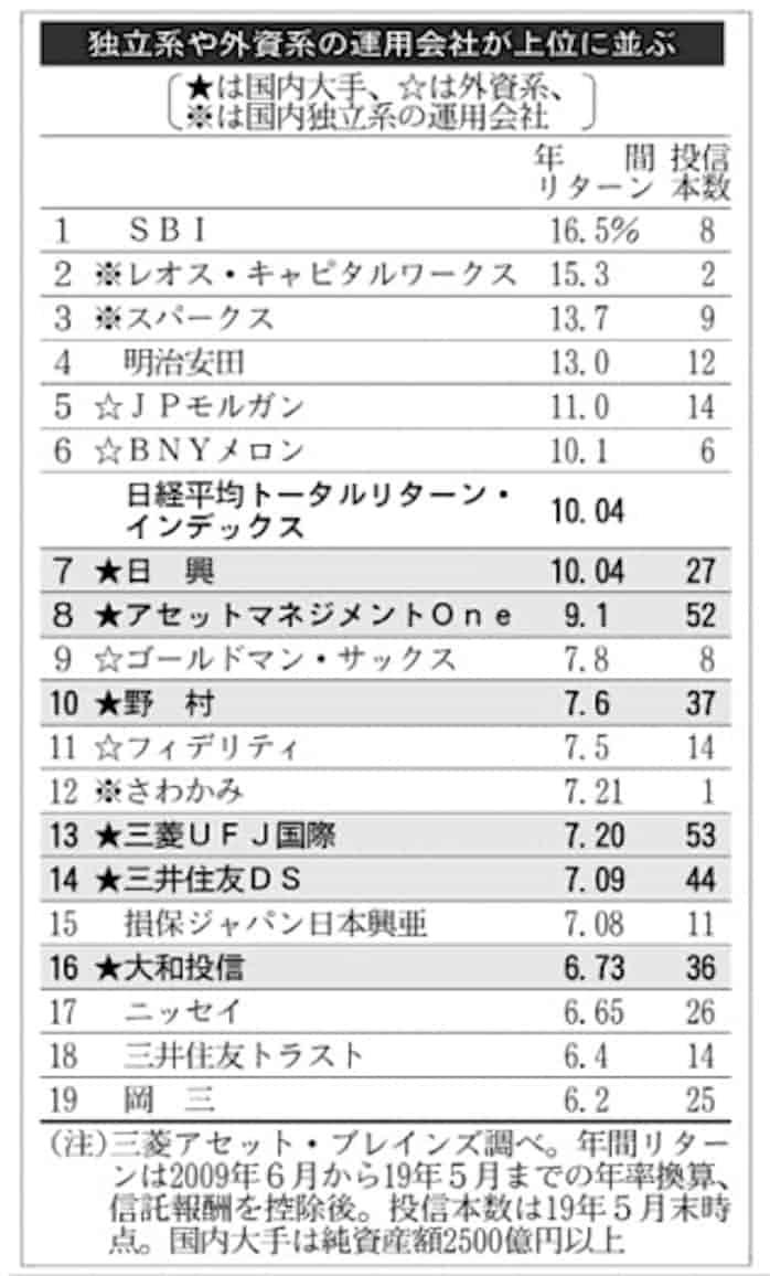 平均 系列 時 日経 株価