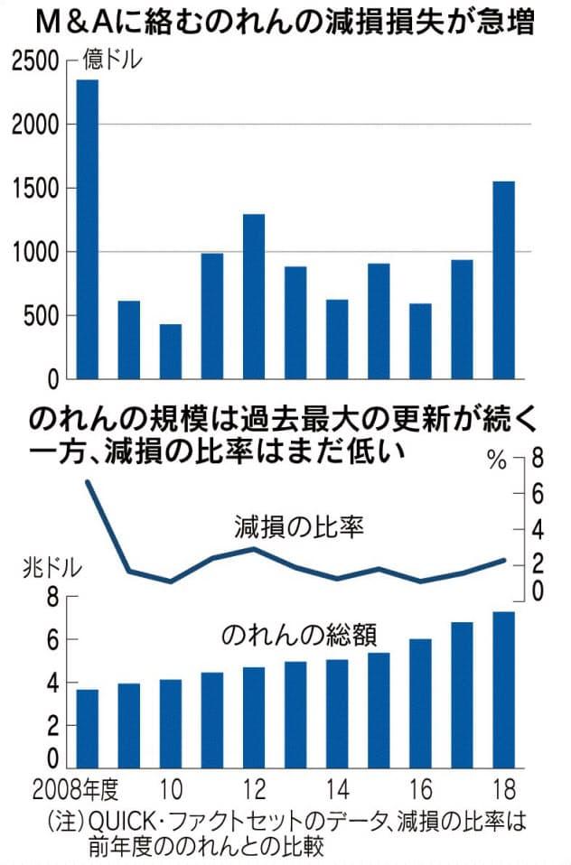 M&A減損 世界で16兆円