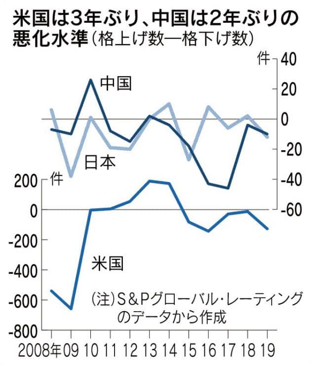 企業格下げ、米中で増加