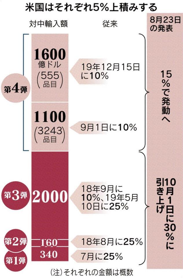 米、発動済み対中関税30%に上げ 中国報復に対抗