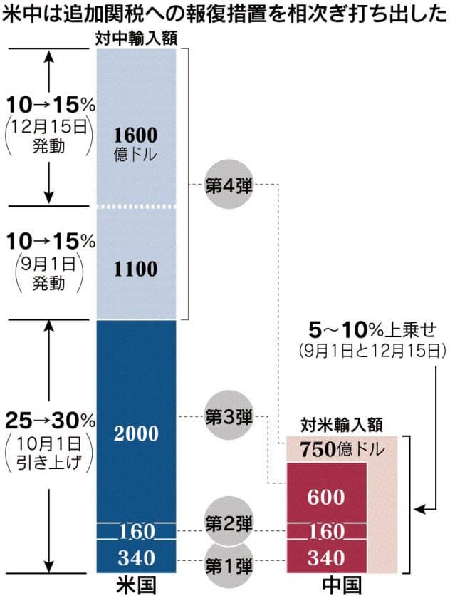 米中経済 分断に拍車、関税合戦で