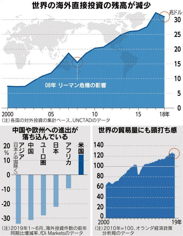 (チャートは語る)きしむグローバル化
