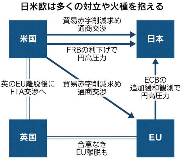 米中対立、策なきG7 トランプ氏の刺激避ける