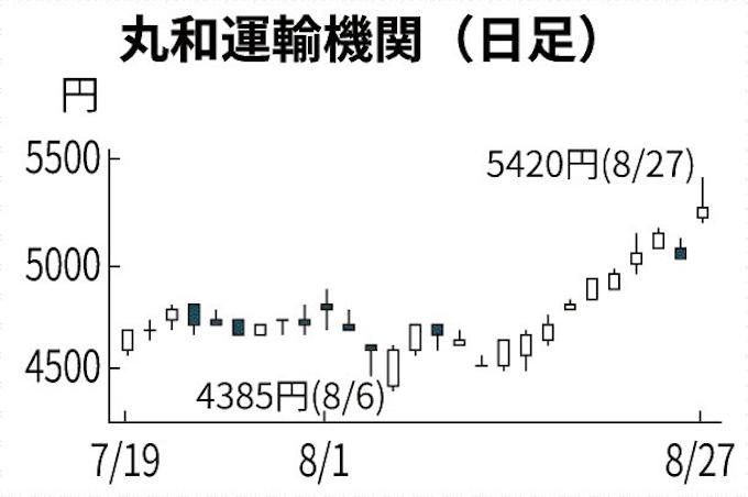 運輸 株価 丸和 機関