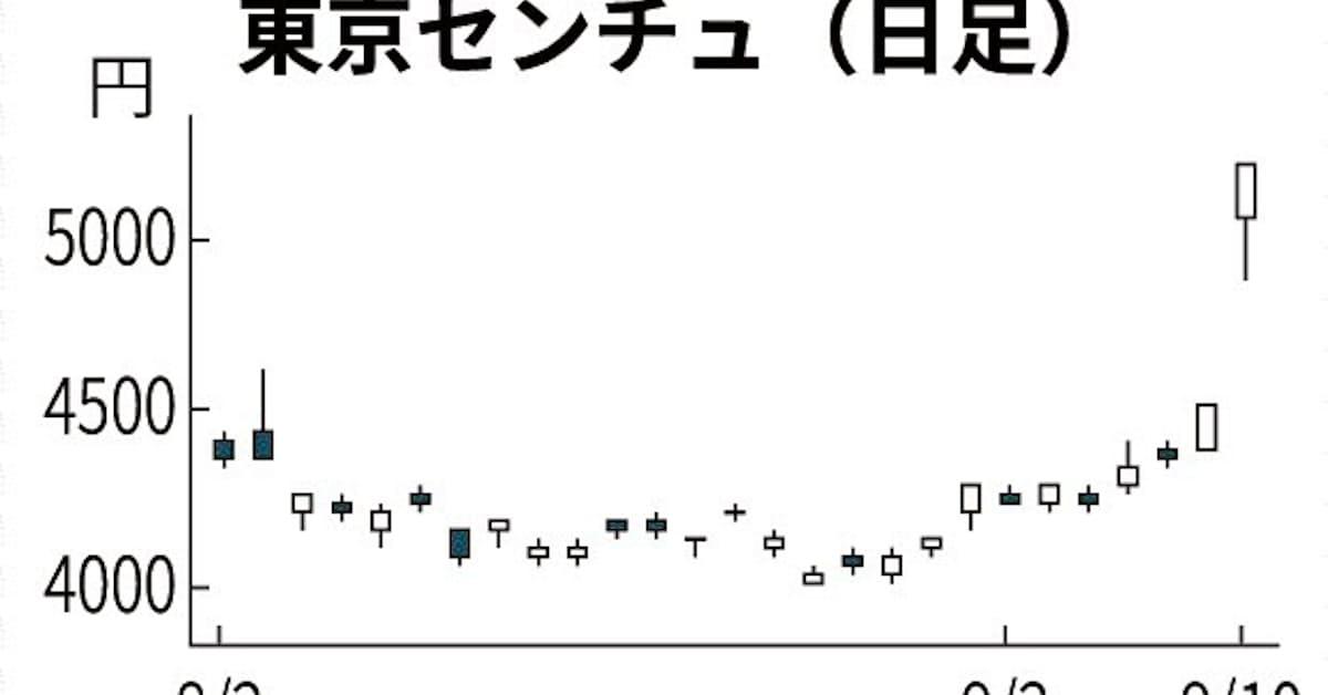 東京 センチュリー 株価