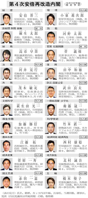 首相「憲法改正へ一丸」再改造内閣きょう発足: 日本経済新聞