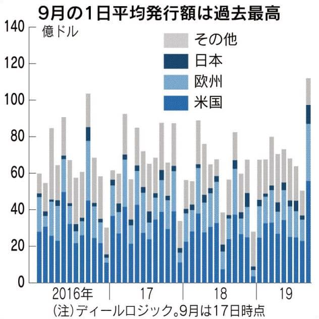 社債発行 世界で急拡大 9月、最高ペース