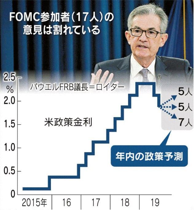 FRB、景気先行きに迷い 年内追加緩和で二分