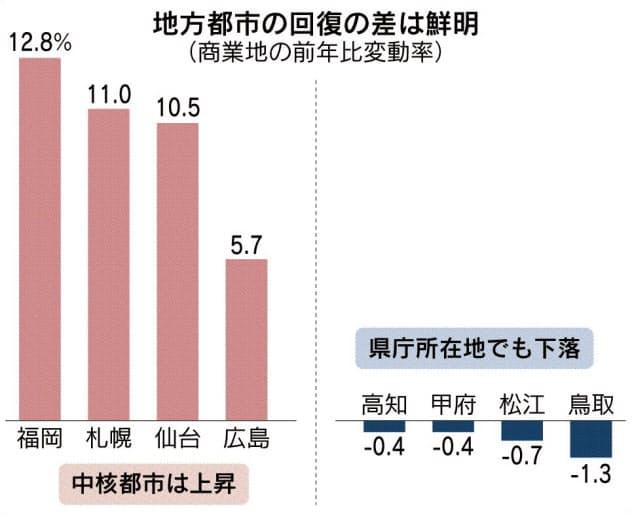 福岡・札幌・仙台の伸び顕著 基準地価