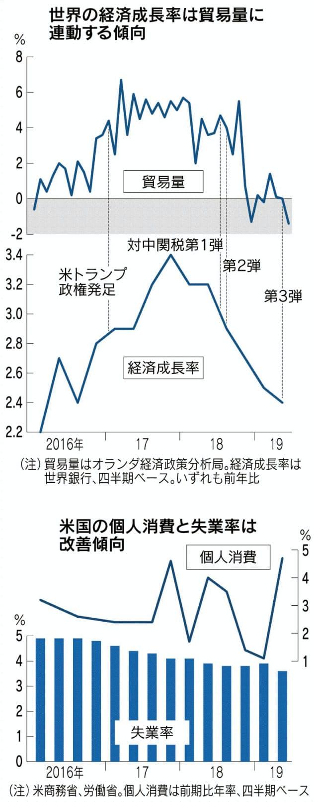 貿易と投資、同時減速 米中摩擦、製造業に影